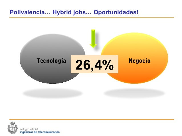 Polivalencia… Hybrid jobs… Oportunidades!        Tecnología                   Negocio                     26,4%           ...