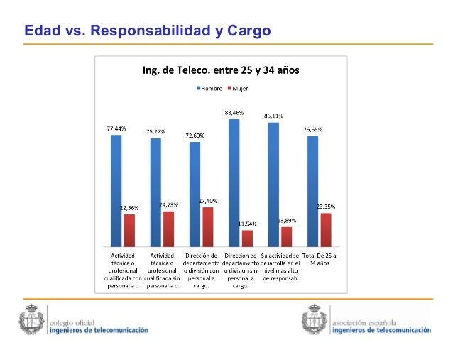 Edad vs. Responsabilidad y Cargo