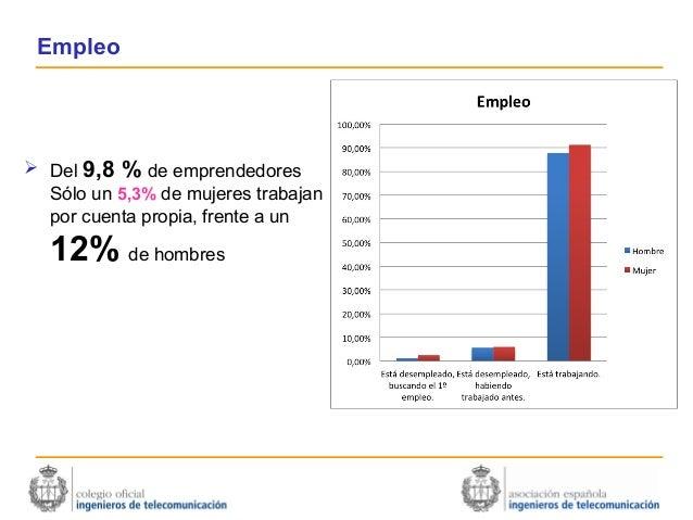 Empleo Del 9,8 % de emprendedores  Sólo un 5,3% de mujeres trabajan  por cuenta propia, frente a un  12% de hombres