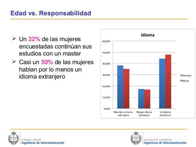 Edad vs. Responsabilidad Un 32% de las mujeres  encuestadas continúan sus  estudios con un master Casi un 50% de las muj...