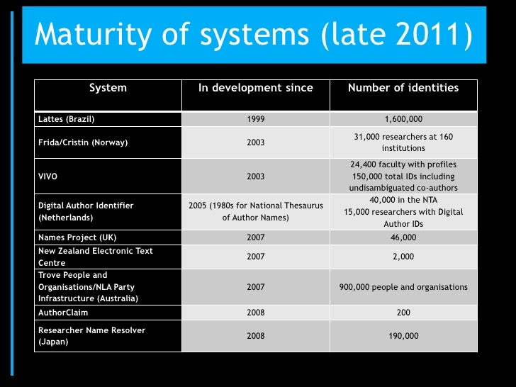 Maturity of systems (late 2011)              System            In development since                 Number of identitiesLa...