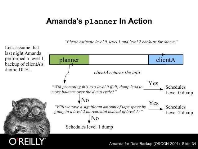 """Amanda for Data Backup (OSCON 2004), Slide 34 Amanda's planner In Action planner clientA """"Please estimate level 0, level 1..."""
