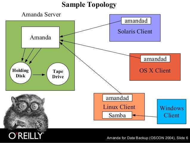 Amanda for Data Backup (OSCON 2004), Slide 6 Holding Disk Tape Drive OS X Client Solaris Client Linux Client Windows Clien...
