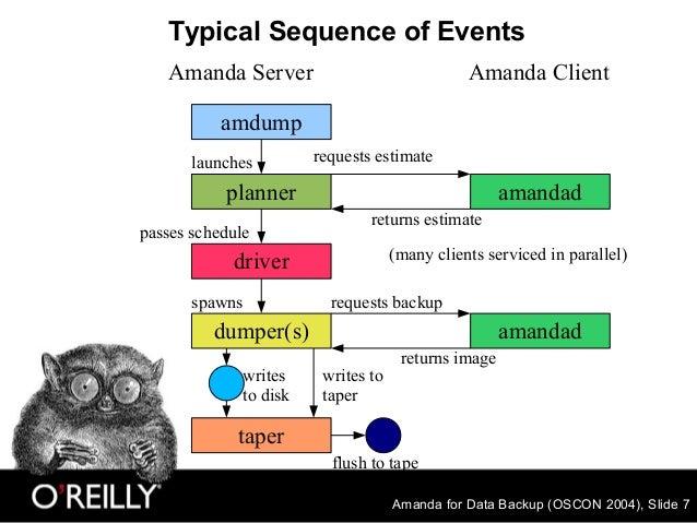 Amanda for Data Backup (OSCON 2004), Slide 7 Typical Sequence of Events Amanda Server Amanda Client amdump planner dumper(...