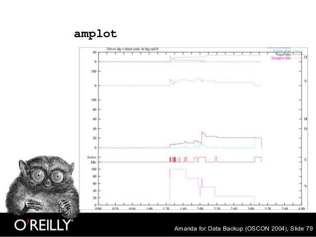 Amanda for Data Backup (OSCON 2004), Slide 79 amplot