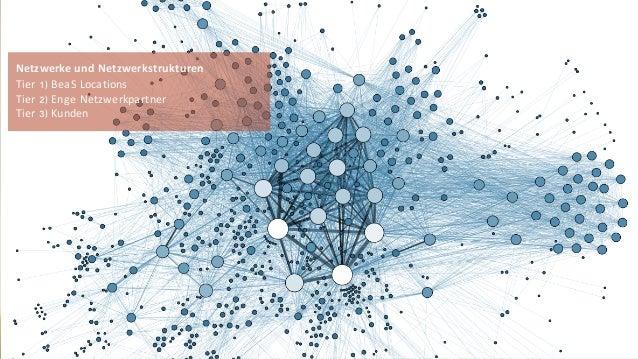 October 15© Beck et al. Services 12 Netzwerke und Netzwerkstrukturen Tier 1) BeaS Locations Tier 2) Enge Netzwerkpartner T...