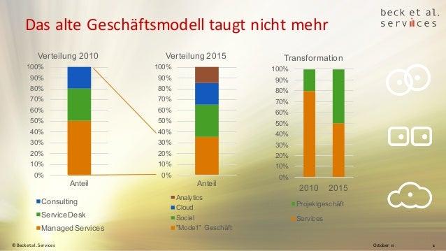 October 15© Beck et al. Services 4 Das alte Geschäftsmodell taugt nicht mehr 0% 10% 20% 30% 40% 50% 60% 70% 80% 90% 100% A...