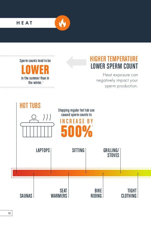 Heat affecting sperm count