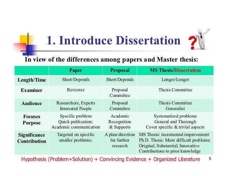 Dissertation binding birmingham