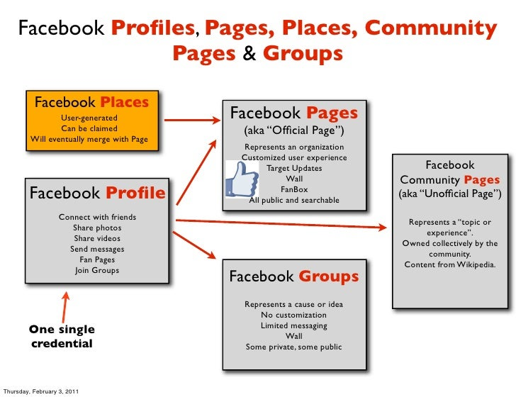 Facebook Profiles, Pages, Places, Community                  Pages & Groups          Facebook Places                 User-g...