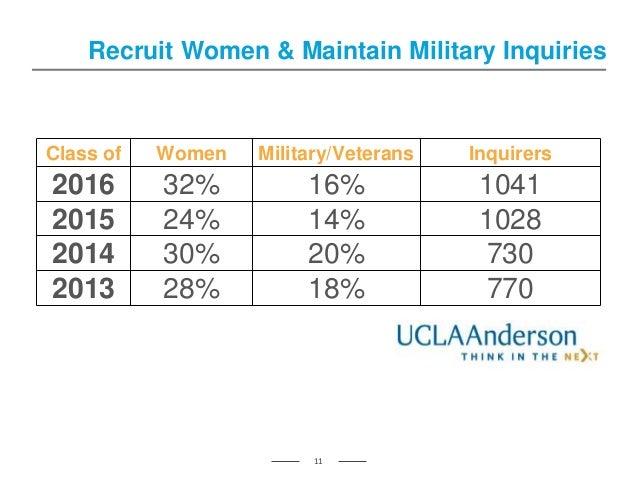Recruit Women & Maintain Military Inquiries 11 Class of Women Military/Veterans Inquirers 2016 32% 16% 1041 2015 24% 14% 1...