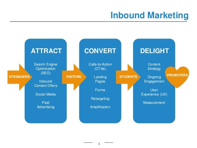 Inbound Marketing CONVERT DELIGHT Search Engine Optimization (SEO) Inbound Content Offers Social Media Paid Advertising AT...