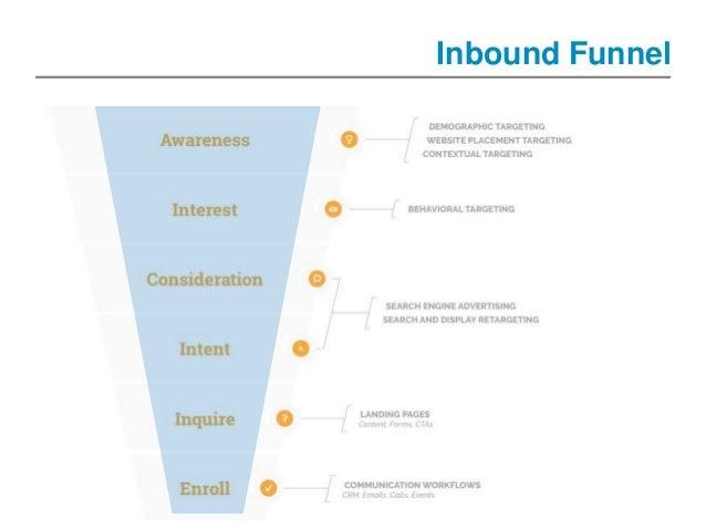 14 Inbound Funnel
