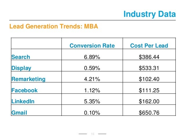 Lead Generation Trends: MBA 16 Industry Data Conversion Rate Cost Per Lead Search 6.89% $386.44 Display 0.59% $533.31 Rema...