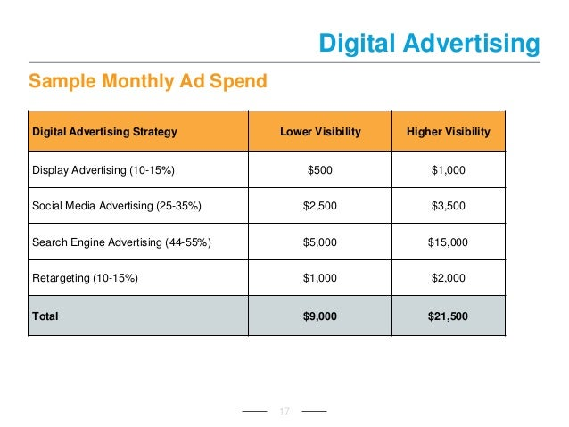 Sample Monthly Ad Spend 17 Digital Advertising Digital Advertising Strategy Lower Visibility Higher Visibility Display Adv...