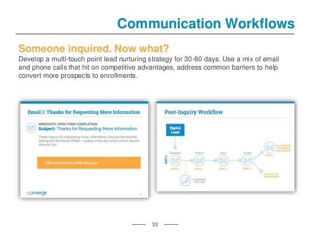 33 Communication Workflows Someone inquired. Now what? Develop a multi-touch point lead nurturing strategy for 30-60 days....