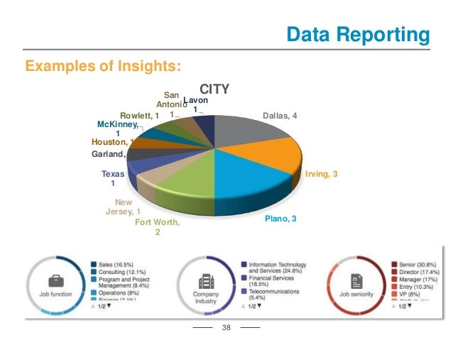 38 Data Reporting Examples of Insights: Dallas, 4 Irving, 3 Plano, 3Fort Worth, 2 New Jersey, 1 Texas 1 Garland, 1 Houston...