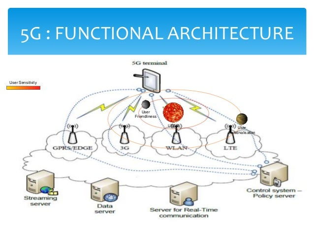 Amar ppt for 5g network architecture