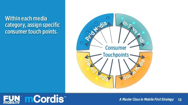 TM A Master Class in Mobile First Strategy Consumer Touchpoints Within each media category, assign specific consumer touch ...