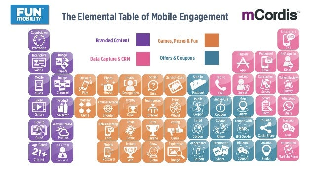 The Elemental Table of Mobile Engagement Offers & Coupons Games, Prizes & Fun Data Capture & CRM Branded Content TM