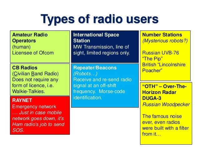Introduction to Amateur Radio
