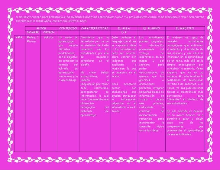 """EL SIGUIENTE CUADRO HACE REFERENCIA A LOS AMBIENTES MIXTOS DE APRENDIZAJES """"AMA"""", Y A  LOS AMBIENTES VIRTUALES DE APRENDIZ..."""