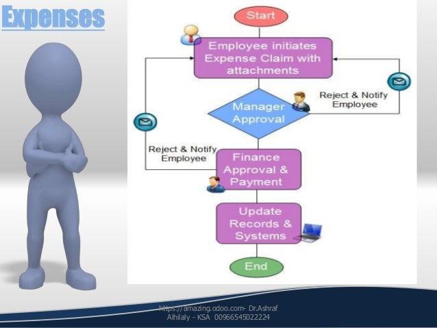 Expenses https://amazing.odoo.com- Dr.Ashraf Alhilaly - KSA 00966545022224