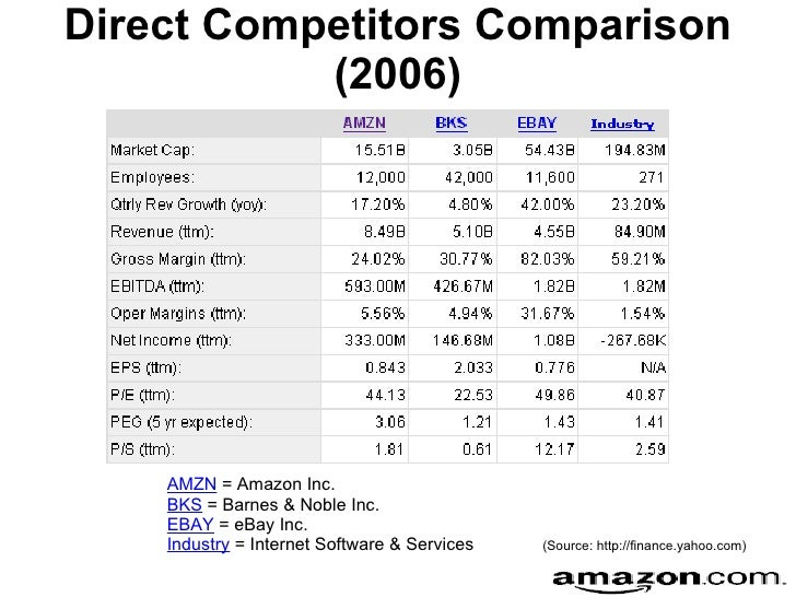 efe matrix for yahoo Rizwanhussain87@yahoo share and revenues94 in the external factor evaluation (efe) matrix denotes that pfizer is quadrant of pfizer's bcg matrix.