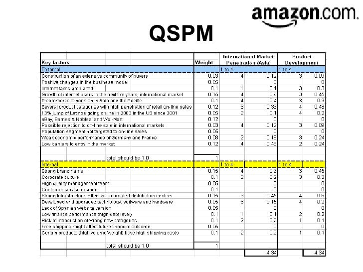 qspm ebay Ebay in china - case study matrix analysis qspm matrix assessment of ebay´s choice of market entry strategy for china.