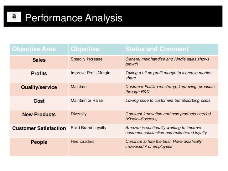 swot analysis of amazon com inc Wal mart stores company profile - swot analysis: walmart a detailed swot analysis of wal-mart stores inc provides strategic intelligence on: amazoncom inc in retailing | sep 2017 amway corp in retailing | nov 2015.