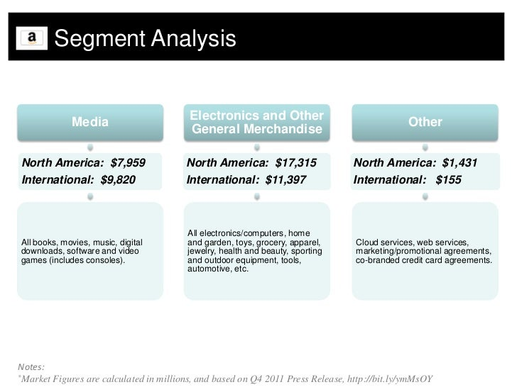 amazon com internal analysis Strengths • amazon is the leading online-retailer regarding media-products that educate and entertain • amazon being a powerful global brand is recognizable because of two main factors: it is one of the original dotcoms that developed a customer base of over 30 million people in a period of about 10 years, and also.