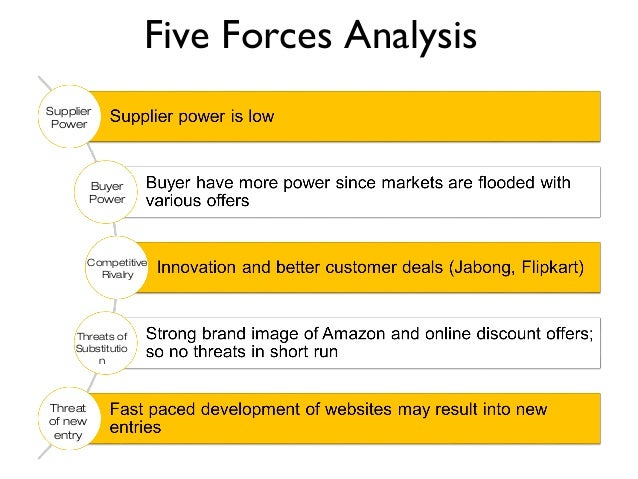 porter's five forces In-depth and authentic source of porter five forces analysis on companies, brands and industries.