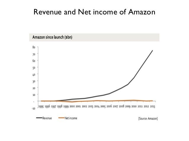 Revenue and Net income of Amazon