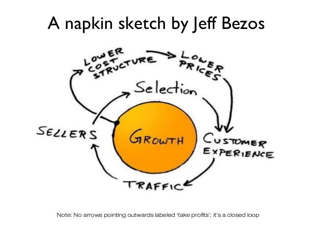 A napkin sketch by Jeff Bezos Note: No arrows pointing outwards labeled 'take profits'; it's a closed loop