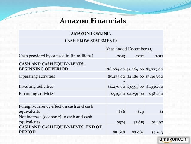 amazon com financial analysis Updated key statistics for amazoncom inc - including amzn margins, p/e ratio, valuation, profitability, company description, and other stock analysis data.