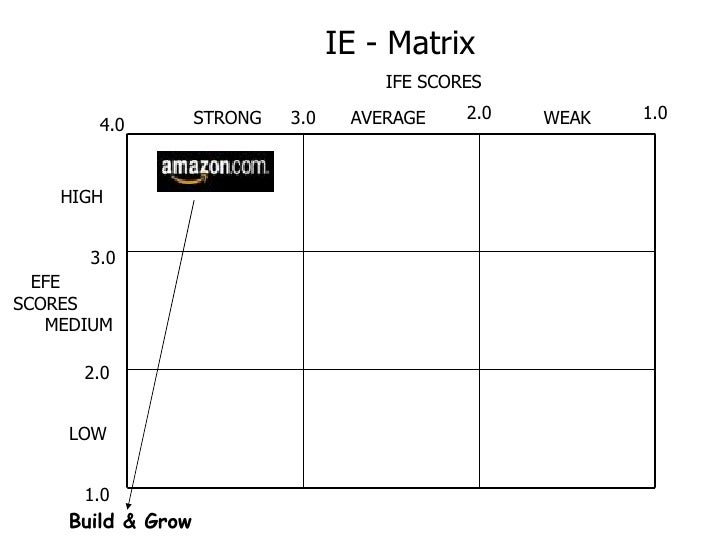 tows matrix amazon case Go beyond swot analysis by learning how to conduct a tows analysis, using a tows matrix, to make the most of the opportunities available to you.