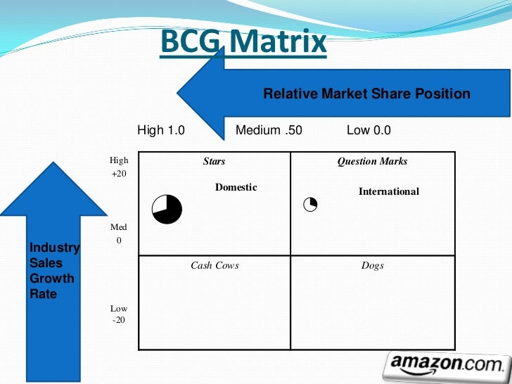 amazon bcg matrix