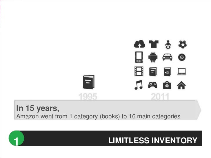 In 15 years,Amazon went from 1 category (books) to 16 main categories1                              LIMITLESS INVENTORY