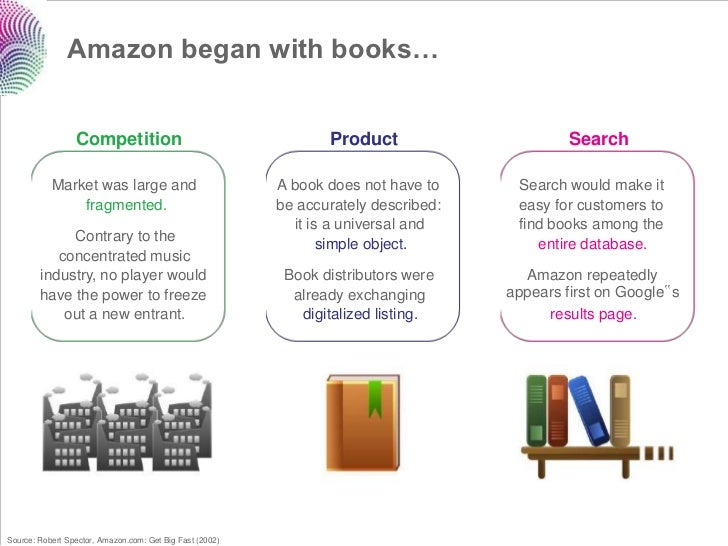 Amazon began with books…                 Competition                                     Product                      Sear...