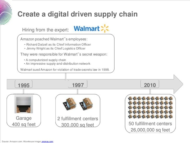 """Create a digital driven supply chain                  Hiring from the expert:                Amazon poached Walmart""""s empl..."""