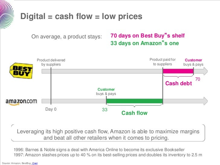"""Digital = cash flow = low prices                        On average, a product stays:         70 days on Best Buy""""s shelf  ..."""