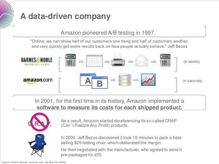 A data-driven company                                                  Amazon pioneered A/B testing in 1997.              ...