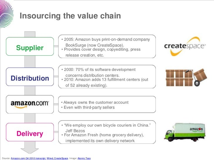 Insourcing the value chain                                                   • 2005: Amazon buys print-on-demand company  ...