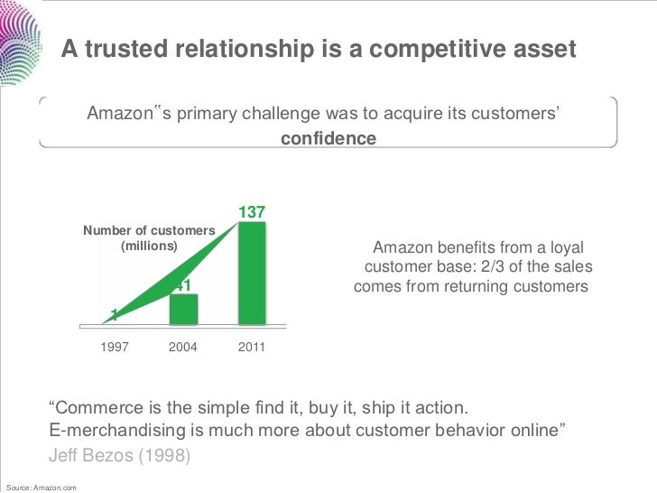 """A trusted relationship is a competitive asset                     Amazon""""s primary challenge was to acquire its customers'..."""