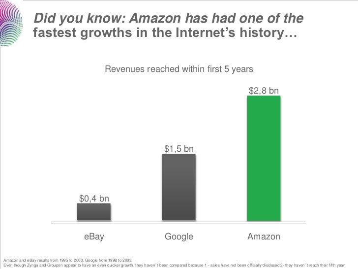 Did you know: Amazon has had one of the                fastest growths in the Internet's history…                         ...