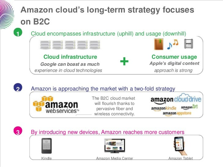 Amazon cloud's long-term strategy focuses    on B2C1     Cloud encompasses infrastructure (uphill) and usage (downhill)   ...