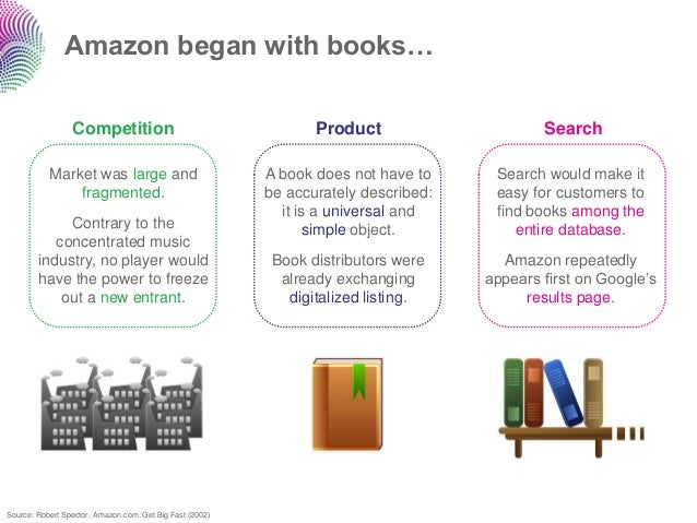Amazon began with books…                 Competition                                     Product                     Searc...