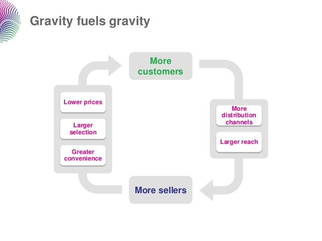 Gravity fuels gravity                      More                    customers     Lower prices                             ...