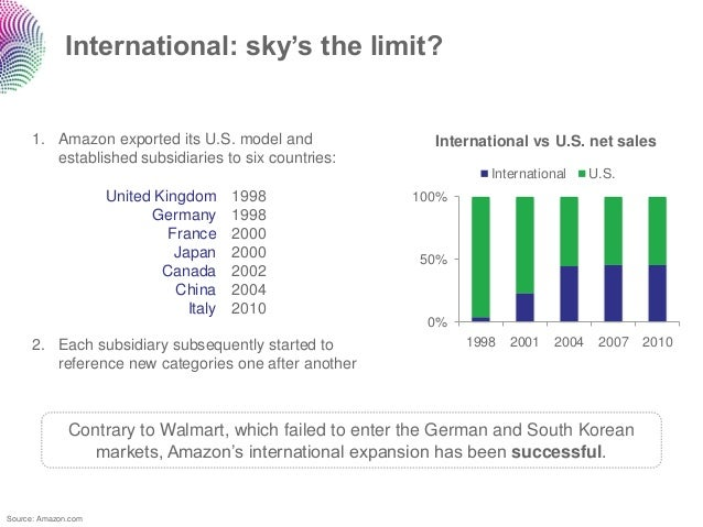 International: sky's the limit?     1. Amazon exported its U.S. model and                 International vs U.S. net sales ...