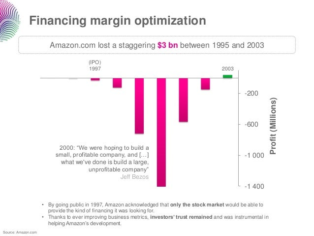 Financing margin optimization                        Amazon.com lost a staggering $3 bn between 1995 and 2003             ...